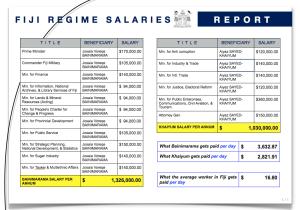 Regime Salaries Chart